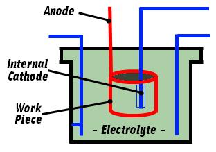 Electropolishing Diagram